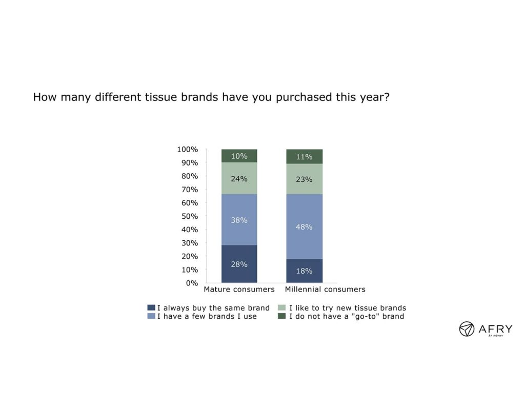 Figure 1: Number of tissue brands purchased; mature vs. millennial consumers
