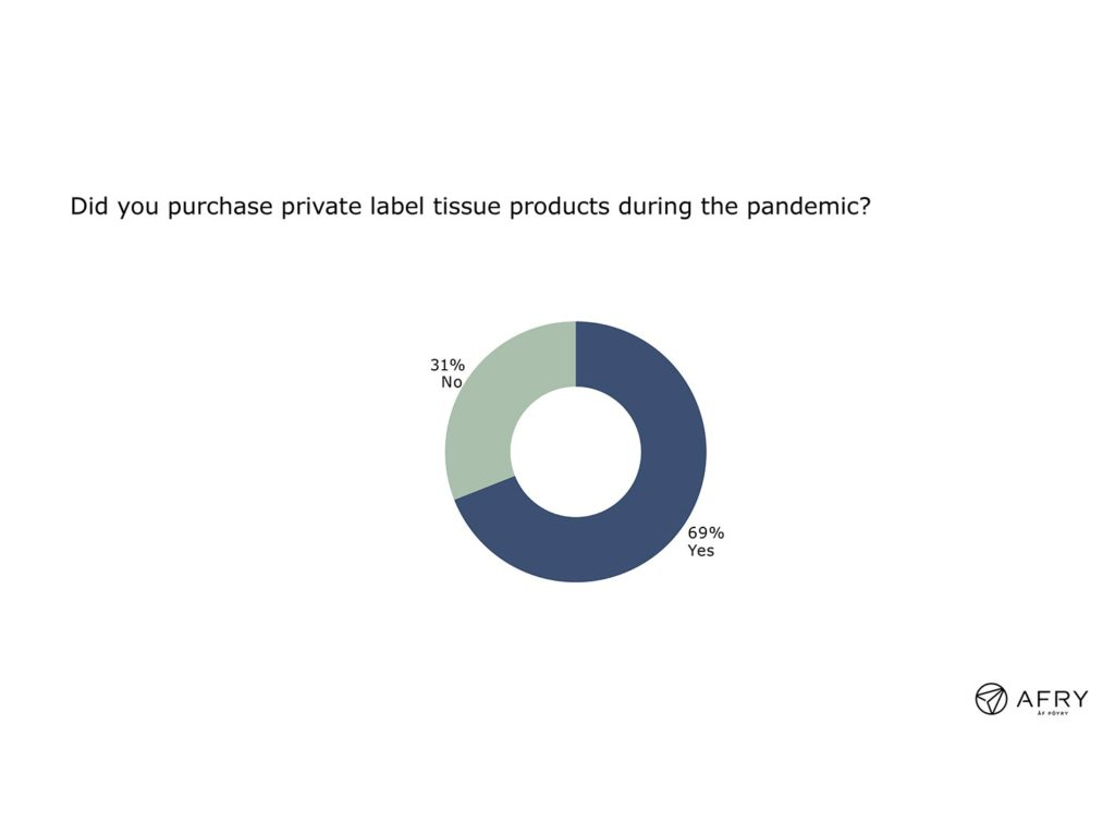 Figure 3: Private label tissue purchases during the pandemic